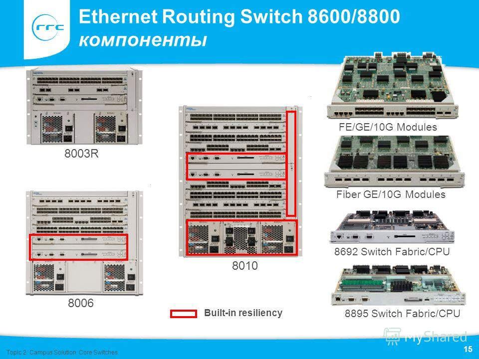 8010 8006 Ethernet Routing Switch 8600/8800 компоненты FE/GE/10G Modules Built-in resiliency 8692 Switch Fabric/CPU 8895 Switch Fabric/CPU Fiber GE/10G Modules 8003R Topic 2: Campus Solution: Core Switches 15