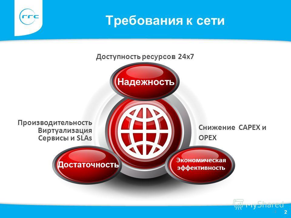 Требования к сети 2 Достаточность Экономическая эффективность Надежность Производительность Виртуализация Сервисы и SLAs Доступность ресурсов 24x7 Снижение CAPEX и OPEX 2