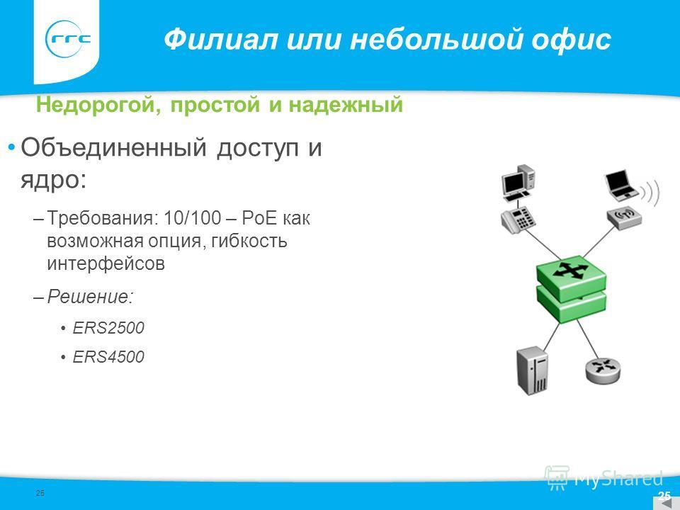 25 Филиал или небольшой офис Объединенный доступ и ядро: –Требования: 10/100 – PoE как возможная опция, гибкость интерфейсов –Решение: ERS2500 ERS4500 Недорогой, простой и надежный 25