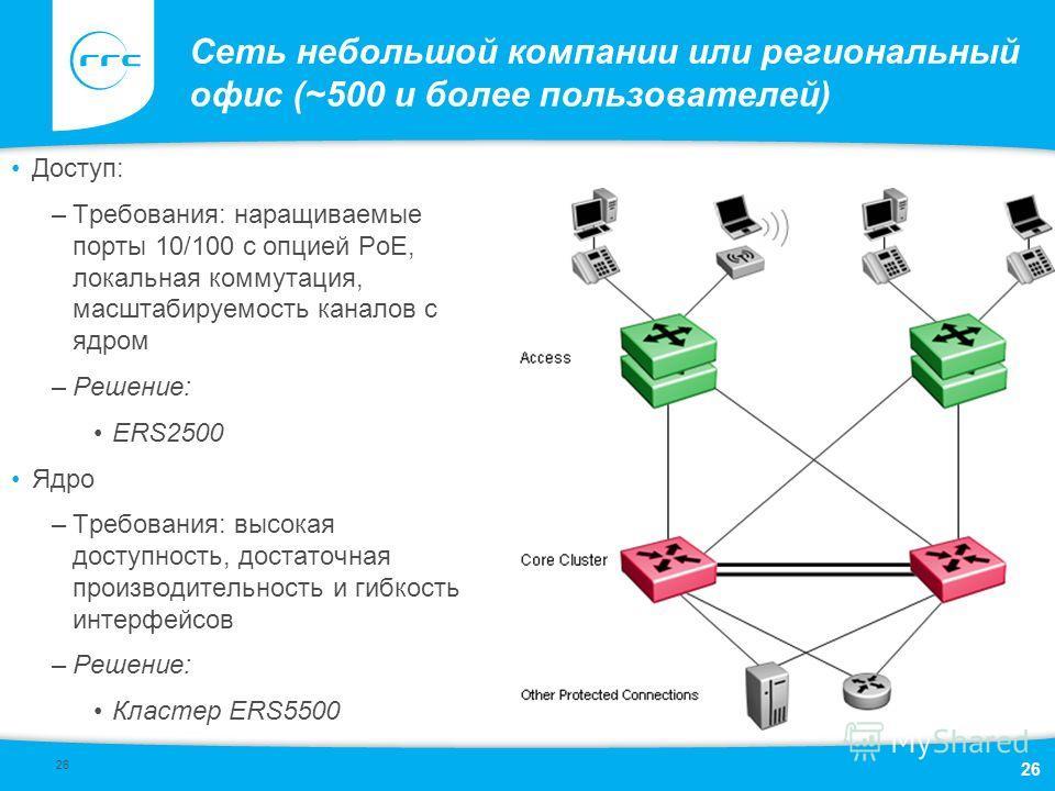 26 Сеть небольшой компании или региональный офис (~500 и более пользователей) Доступ: –Требования: наращиваемые порты 10/100 с опцией PoE, локальная коммутация, масштабируемость каналов с ядром –Решение: ERS2500 Ядро –Требования: высокая доступность,