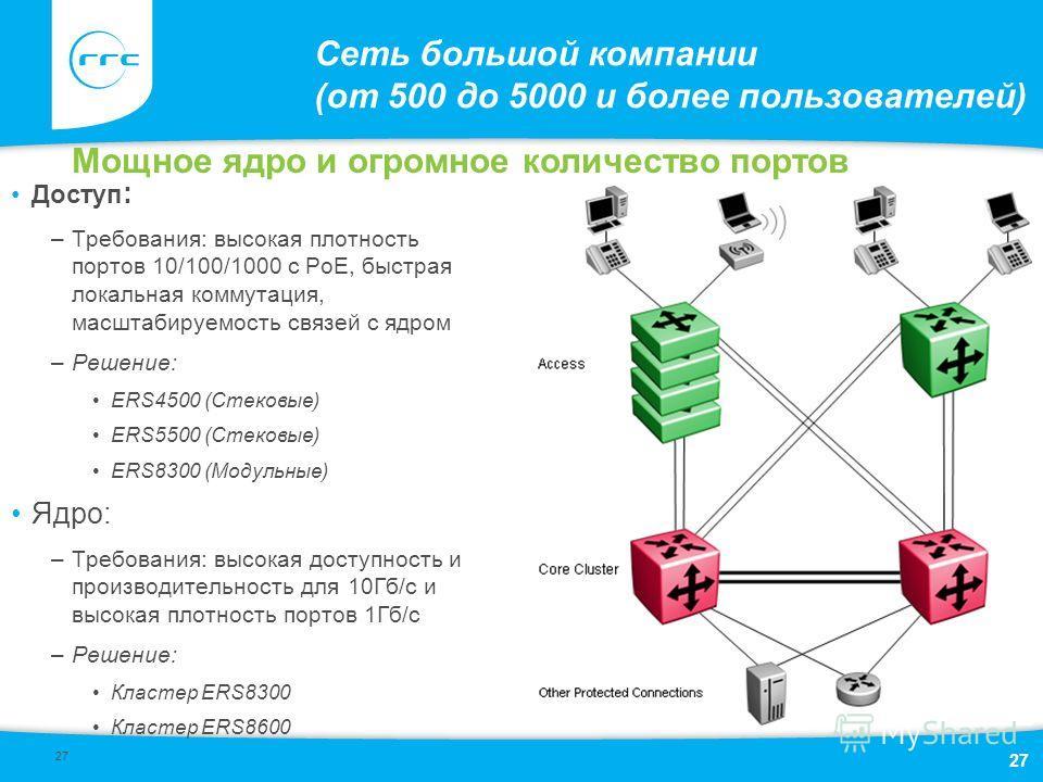 27 Сеть большой компании (от 500 до 5000 и более пользователей) Доступ : –Требования: высокая плотность портов 10/100/1000 с PoE, быстрая локальная коммутация, масштабируемость связей с ядром –Решение: ERS4500 (Стековые) ERS5500 (Стековые) ERS8300 (М