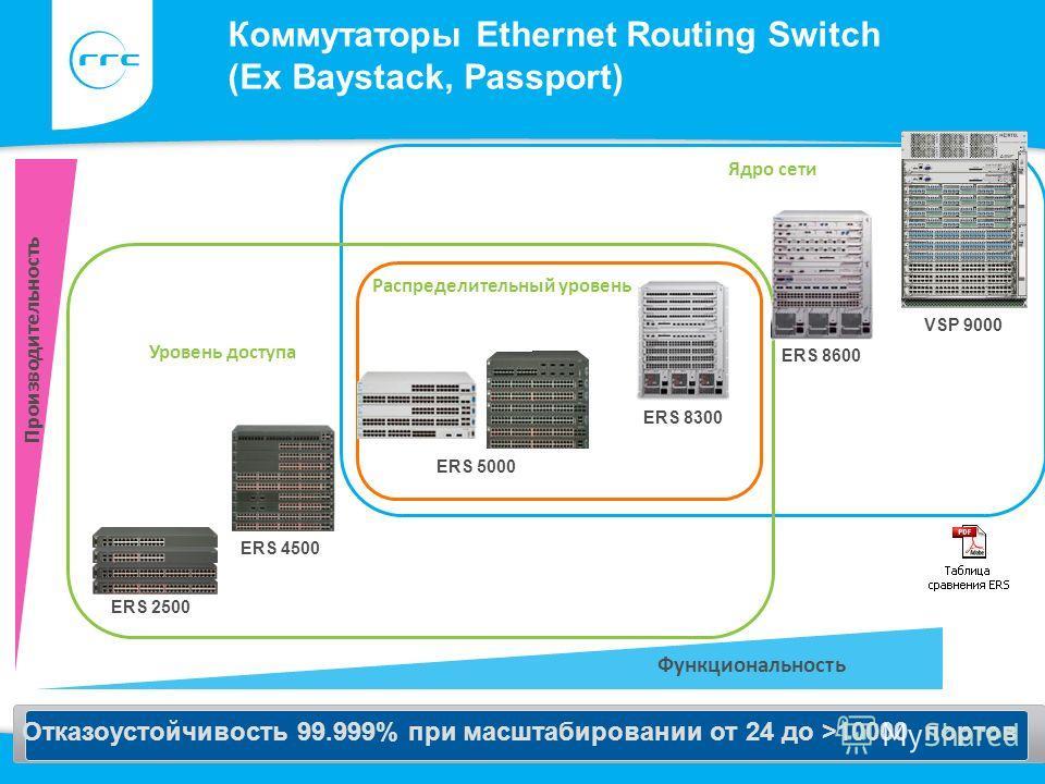 Функциональность Коммутаторы Ethernet Routing Switch (Ex Baystack, Passport) Производительность Уровень доступа ERS 8600 ERS 4500 Отказоустойчивость 99.999% при масштабировании от 24 до >10000 портов ERS 2500 ERS 5000 ERS 8300 ERS 8600 VSP 9000 Распр