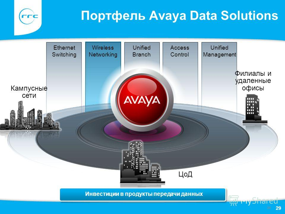 29 Портфель Avaya Data Solutions Ethernet Switching Филиалы и удаленные офисы Кампусные сети ЦоД Wireless Networking Unified Branch Access Control Unified Management Инвестиции в продукты передачи данных 29
