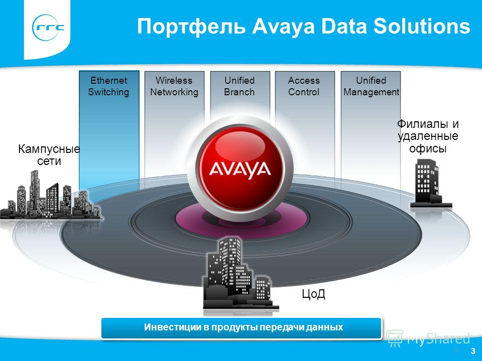 3 Портфель Avaya Data Solutions Ethernet Switching Филиалы и удаленные офисы Кампусные сети ЦоД Wireless Networking Unified Branch Access Control Unified Management Инвестиции в продукты передачи данных 3