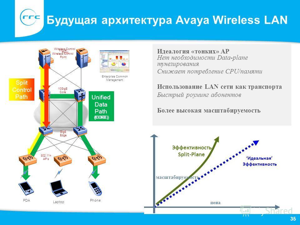 масштабируемость Будущая архитектура Avaya Wireless LAN Идеалогия «тонких» AP Нет необходимости Data-plane тунелирования Снижает потребление CPU/памяти Использование LAN сети как транспорта Быстрый роуминг абонентов Более высокая масштабируемость цен