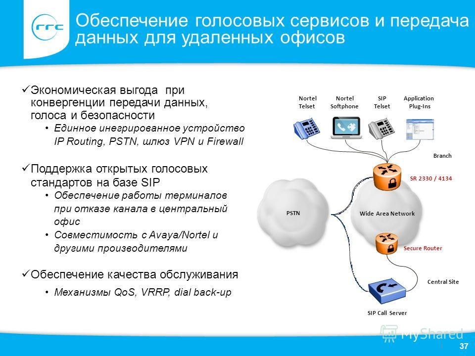 Обеспечение голосовых сервисов и передача данных для удаленных офисов Экономическая выгода при конвергенции передачи данных, голоса и безопасности Единное инегрированное устройство IP Routing, PSTN, шлюз VPN и Firewall Поддержка открытых голосовых ст