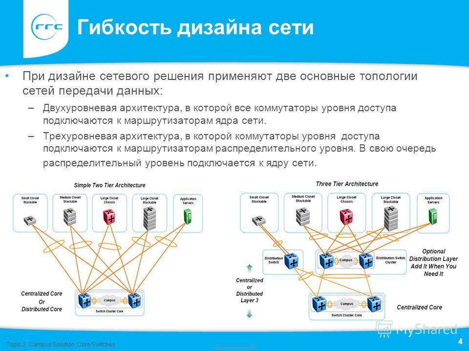 Гибкость дизайна сети При дизайне сетевого решения применяют две основные топологии сетей передачи данных: –Двухуровневая архитектура, в которой все коммутаторы уровня доступа подключаются к маршрутизаторам ядра сети. –Трехуровневая архитектура, в ко