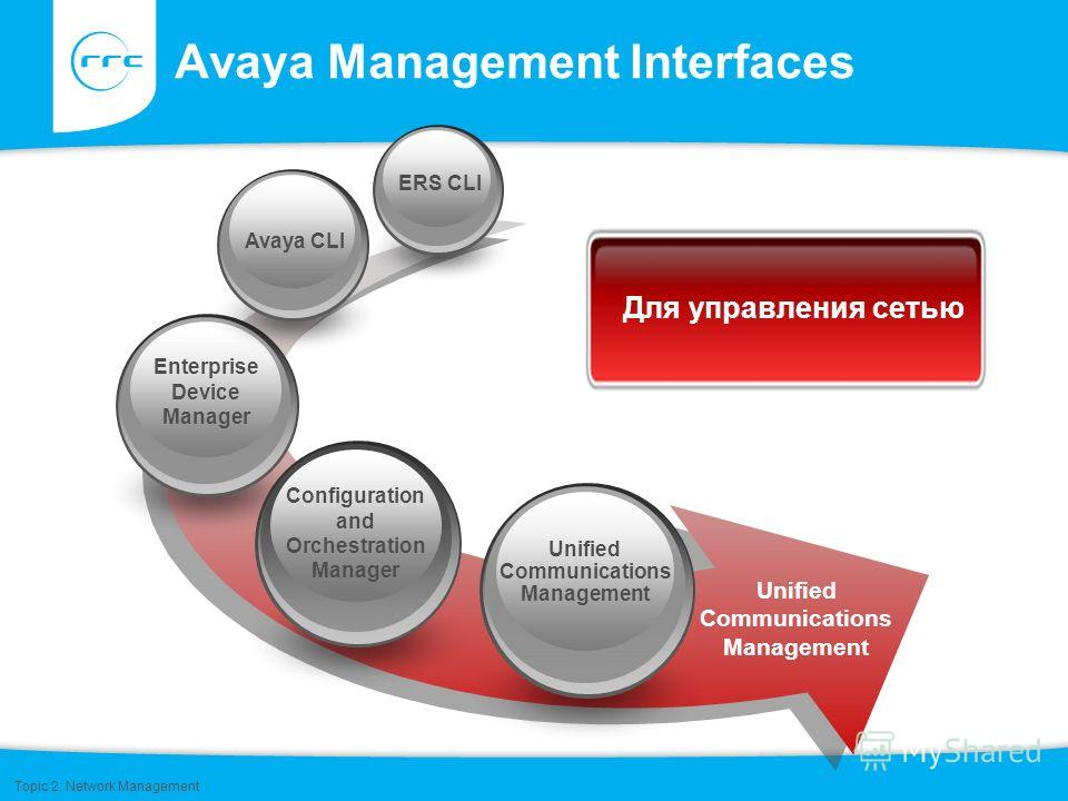 Avaya Management Interfaces Unified Communications Management Enterprise Device Manager Configuration and Orchestration Manager Unified Communications Management ERS CLI Avaya CLI Unified Communications Management Для управления сетью Topic 2: Networ