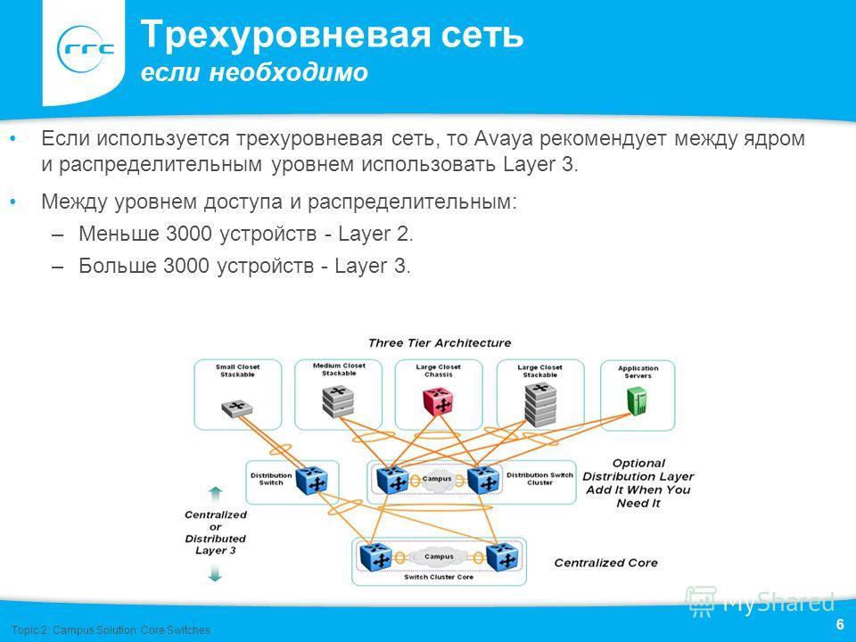 Трехуровневая сеть если необходимо Если используется трехуровневая сеть, то Avaya рекомендует между ядром и распределительным уровнем использовать Layer 3. Между уровнем доступа и распределительным: –Меньше 3000 устройств - Layer 2. –Больше 3000 устр