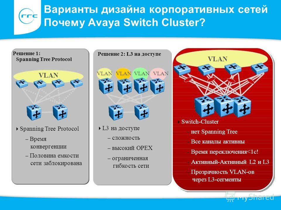 Варианты дизайна корпоративных сетей Почему Avaya Switch Cluster? VLAN Switch-Cluster – нет Spanning Tree – Все каналы активны – Время переключения