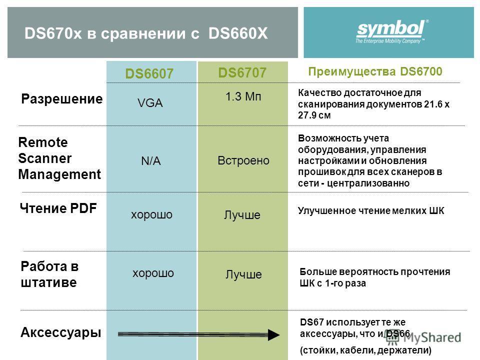 DS670x в сравнении с DS660X Разрешение DS6607 DS6707 Преимущества DS6700 1.3 Мп VGA Качество достаточное для сканирования документов 21.6 x 27.9 см Remote Scanner Management N/A Встроено Возможность учета оборудования, управления настройками и обновл