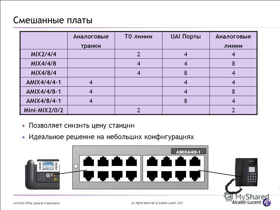 All Rights Reserved © Alcatel-Lucent 2007 OmniPCX Office General Presentation Смешанные платы Аналоговые транки T0 линииUAI Порты Аналоговые линии MIX2/4/4244 MIX4/4/8448 MIX4/8/4484 AMIX4/4/4-1444 AMIX4/4/8-1448 AMIX4/8/4-1484 Mini-MIX2/0/222 Позвол