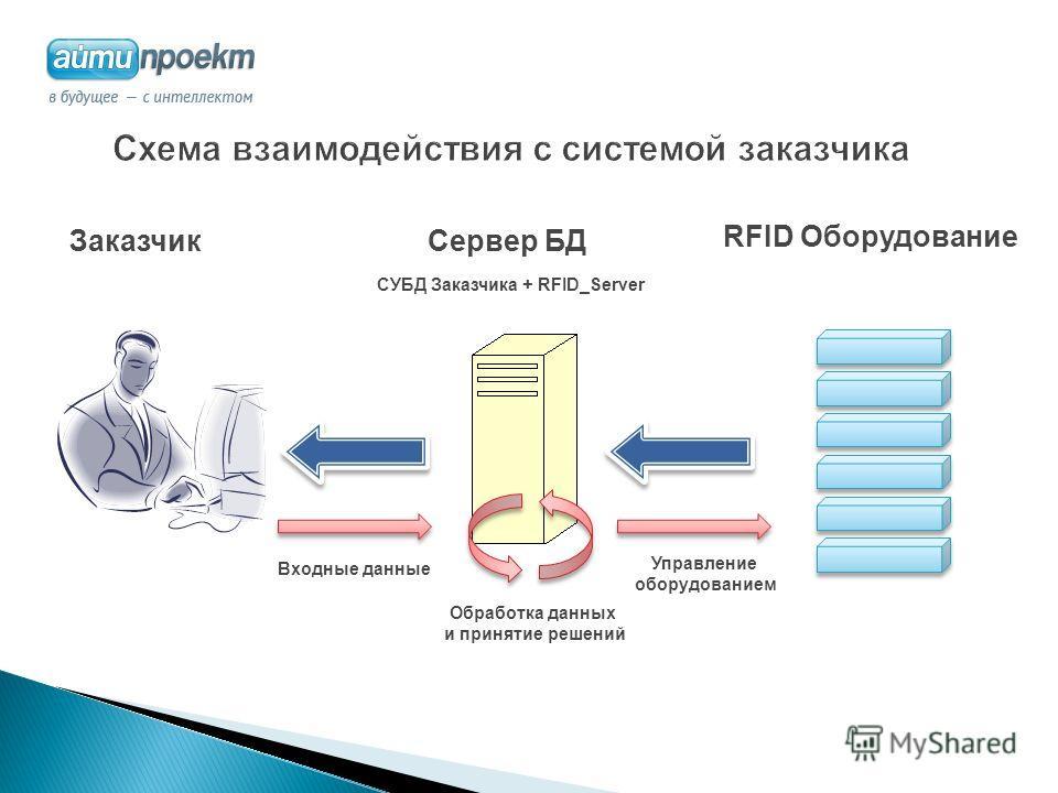 Сервер БДЗаказчик СУБД Заказчика + RFID_Server RFID Оборудование Обработка данных и принятие решений Управление оборудованием Входные данные