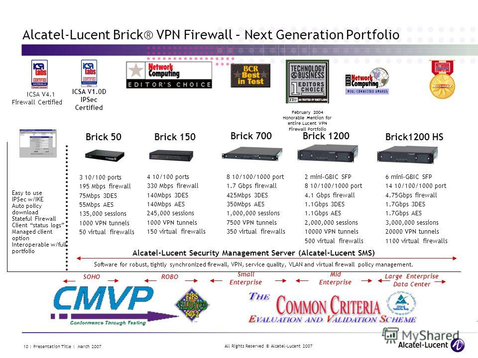 All Rights Reserved © Alcatel-Lucent 2007 10 | Presentation Title | March 2007 Alcatel-Lucent Brick® VPN Firewall – Next Generation Portfolio ICSA V1.0D IPSec Certified ICSA V4.1 Firewall Certified February 2004 Honorable Mention for entire Lucent VP
