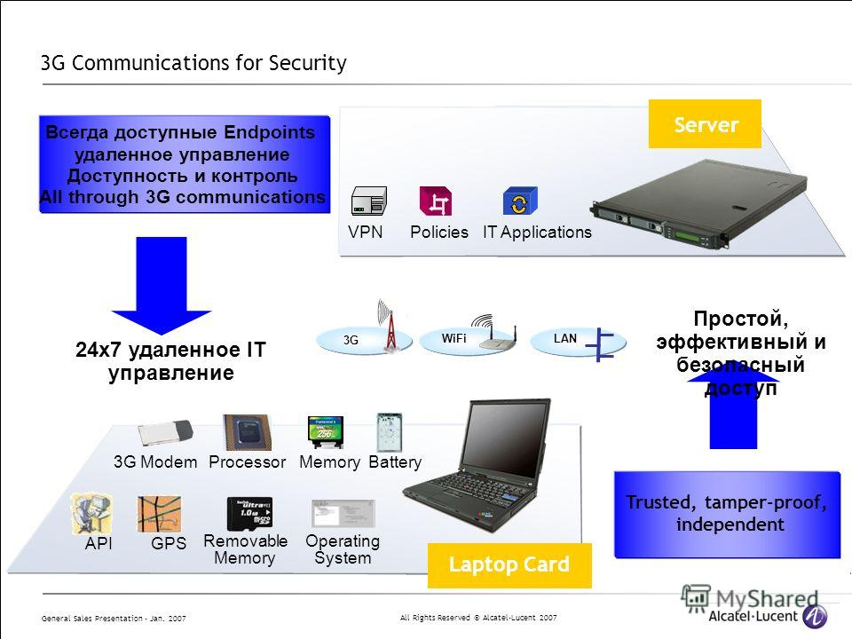 All Rights Reserved © Alcatel-Lucent 2007 General Sales Presentation - Jan. 2007 3G Communications for Security VPNPoliciesIT Applications 3G ModemMemoryBattery Operating System Processor Removable Memory GPS API Всегда доступные Endpoints удаленное