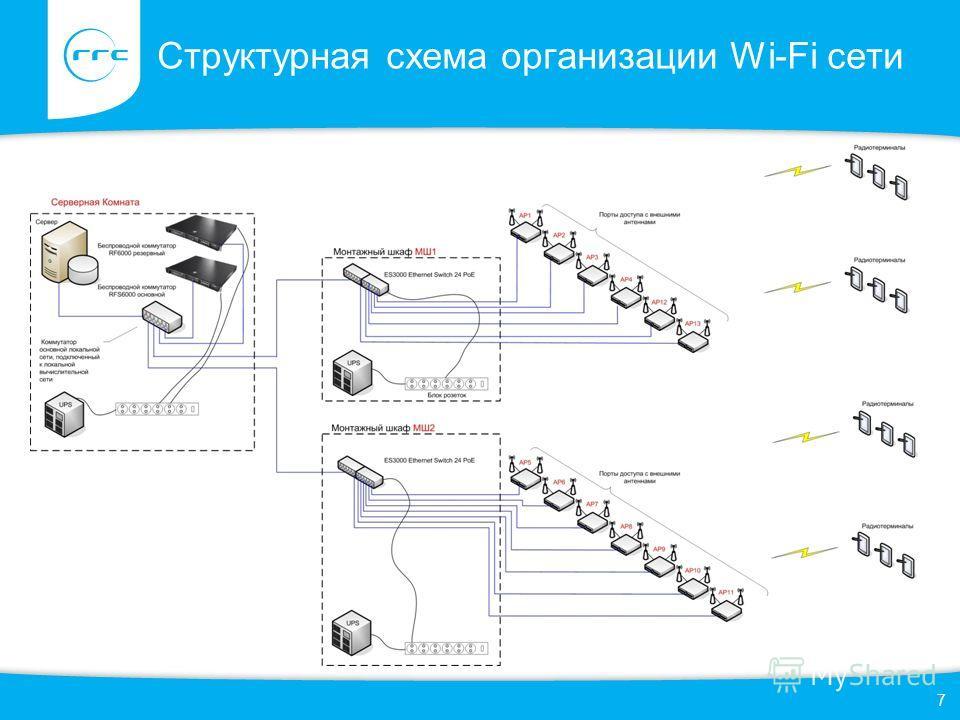 Структурная схема организации Wi-Fi сети 7
