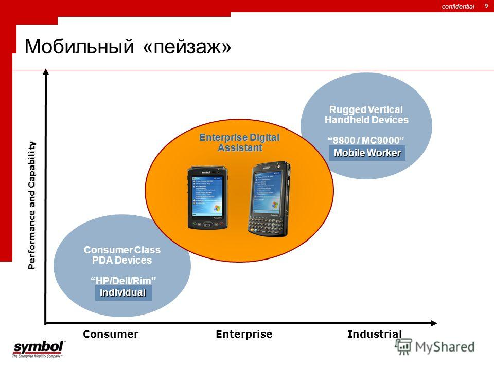 confidential 9 Rugged Vertical Handheld Devices 8800 / MC9000 Mobile Worker Consumer Class PDA Devices HP/Dell/RimIndividual Мобильный «пейзаж» Performance and Capability IndustrialEnterpriseConsumer Enterprise Digital Assistant