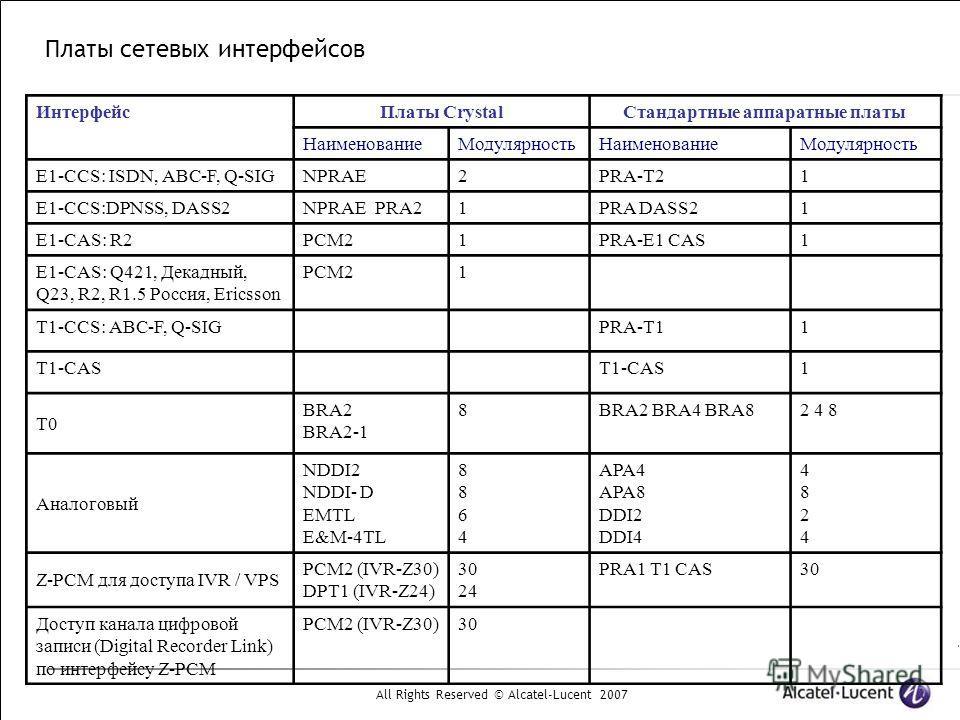 All Rights Reserved © Alcatel-Lucent 2007 Платы сетевых интерфейсов ИнтерфейсПлаты CrystalСтандартные аппаратные платы НаименованиеМодулярностьНаименованиеМодулярность E1-CCS: ISDN, ABC-F, Q-SIGNPRAE2PRA-T21 E1-CCS:DPNSS, DASS2NPRAE PRA21PRA DASS21 E