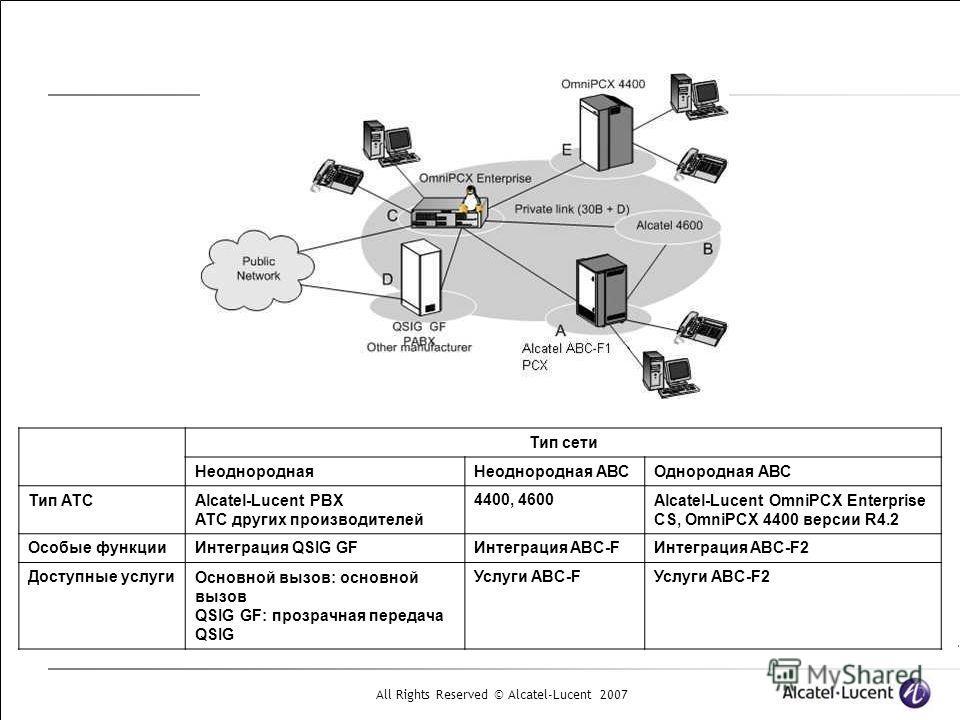 All Rights Reserved © Alcatel-Lucent 2007 Тип сети НеоднороднаяНеоднородная АВСОднородная АВС Тип АТСAlcatel-Lucent PBX АТС других производителей 4400, 4600Alcatel-Lucent OmniPCX Enterprise CS, OmniPCX 4400 версии R4.2 Особые функцииИнтеграция QSIG G