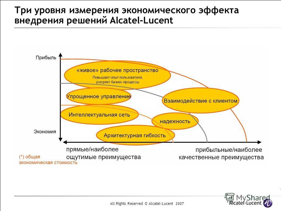 All Rights Reserved © Alcatel-Lucent 2007 Три уровня измерения экономического эффекта внедрения решений Alcatel-Lucent