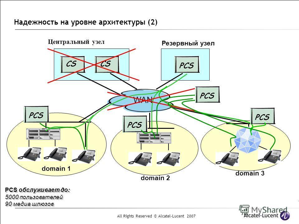 All Rights Reserved © Alcatel-Lucent 2007 Надежность на уровне архитектуры (2) WAN CS PCS domain 1 domain 2 domain 3 Резервный узел Центральный узел PCS PCS обслуживает до: 5000 пользователей 90 медиа шлюзов PCS обслуживает до: 5000 пользователей 90