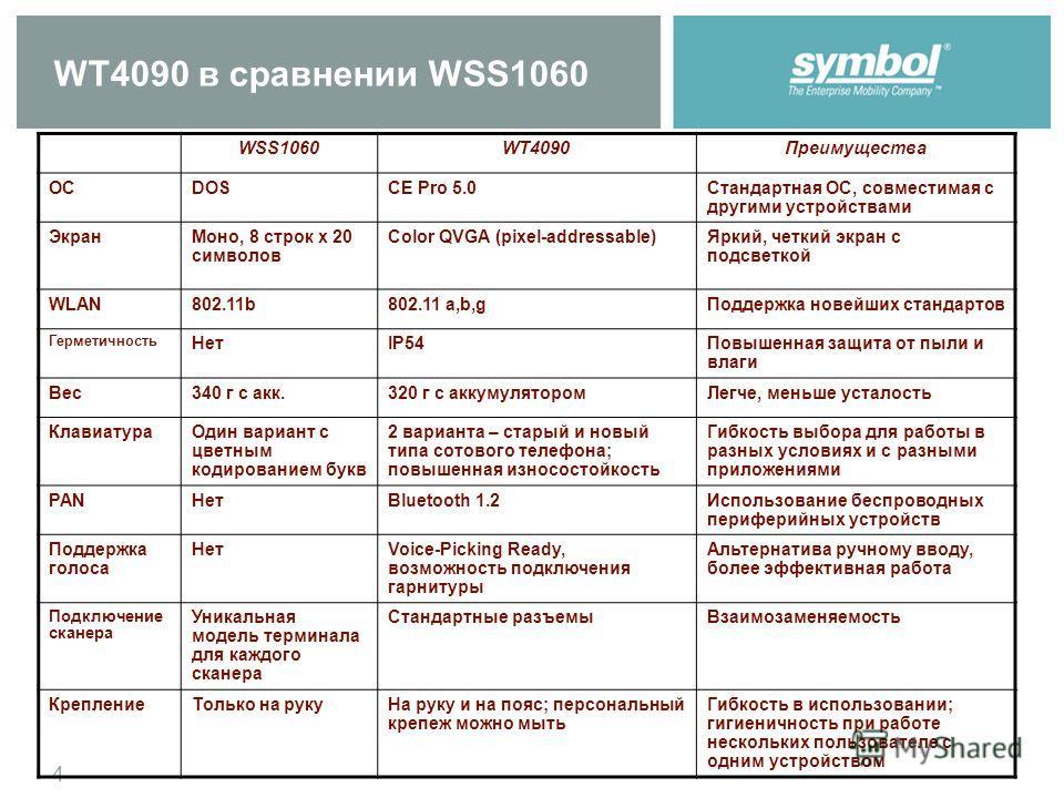 4 WT4090 в сравнении WSS1060 WSS1060WT4090Преимущества ОСDOSCE Pro 5.0Стандартная ОС, совместимая с другими устройствами ЭкранМоно, 8 строк x 20 символов Color QVGA (pixel-addressable)Яркий, четкий экран с подсветкой WLAN802.11b802.11 a,b,gПоддержка