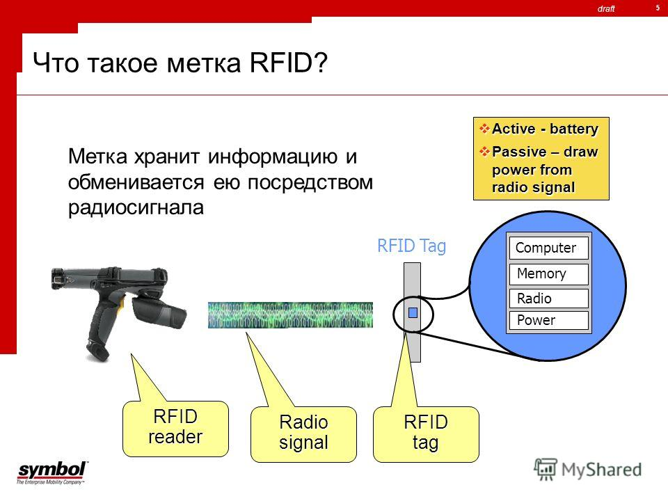 draft 5 Что такое метка RFID? RFID Tag Метка хранит информацию и обменивается ею посредством радиосигнала Radio Memory Computer Power Active - battery Active - battery Passive – draw power from radio signal Passive – draw power from radio signal RFID