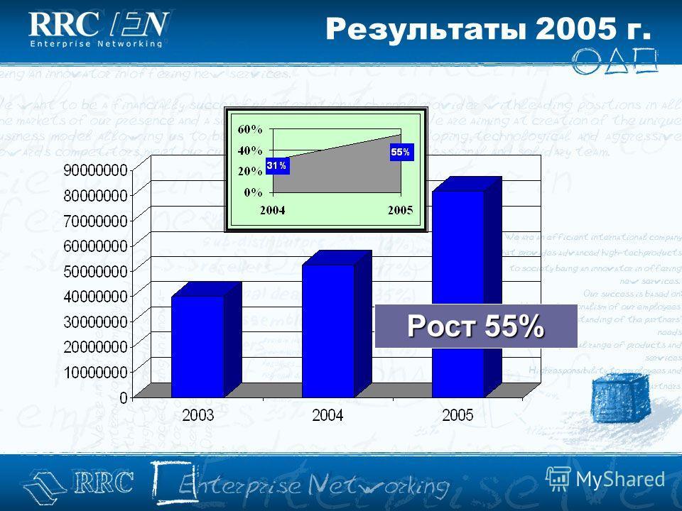 Рост 55% Результаты 2005 г.