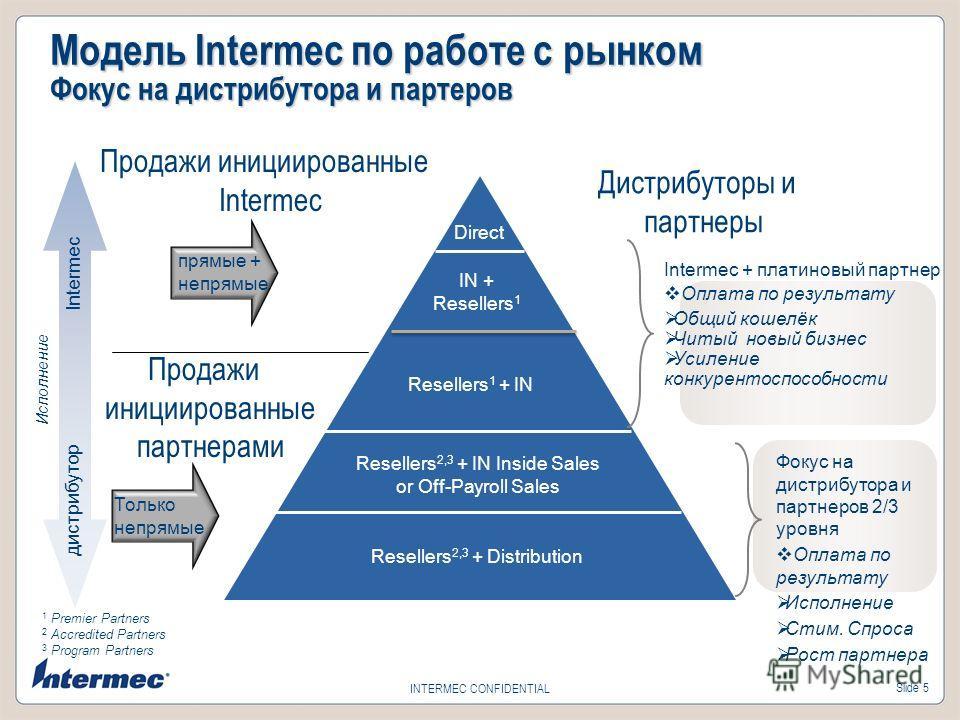 Slide 5 INTERMEC CONFIDENTIAL Модель Intermec по работе с рынком Фокус на дистрибутора и партеров Intermec дистрибутор Direct Resellers 1 + IN Resellers 2,3 + IN Inside Sales or Off-Payroll Sales Resellers 2,3 + Distribution IN + Resellers 1 Intermec
