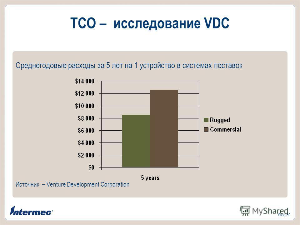 Slide 60 TCO – исследование VDC Среднегодовые расходы за 5 лет на 1 устройство в системах поставок Источник – Venture Development Corporation