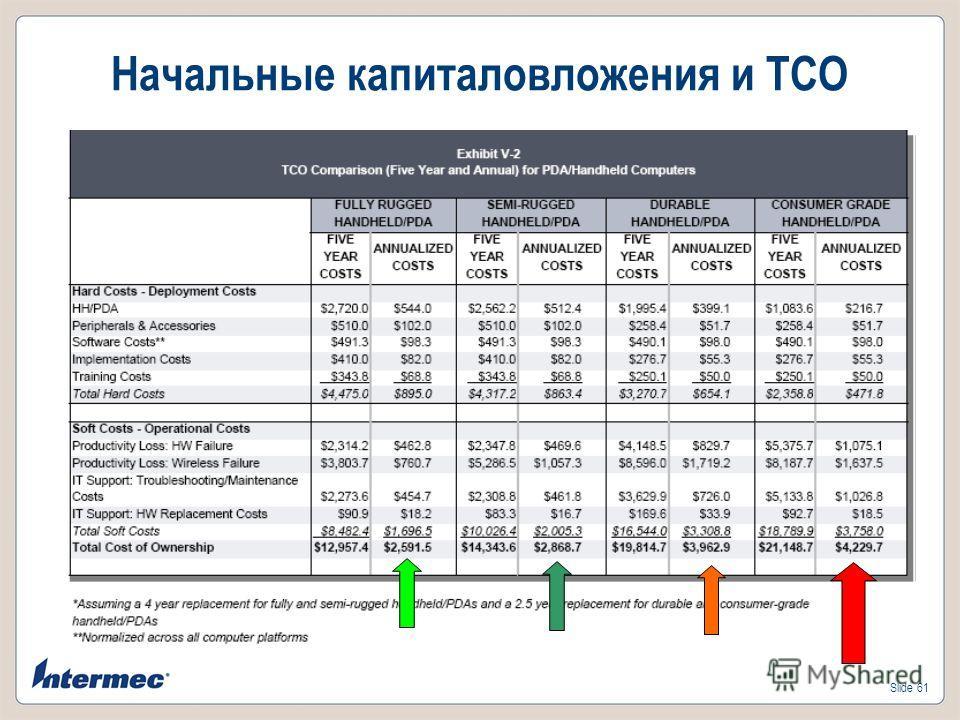 Slide 61 Начальные капиталовложения и TCO