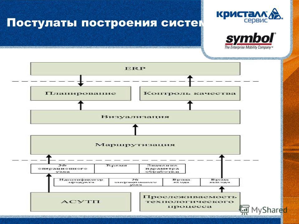 Постулаты построения системы