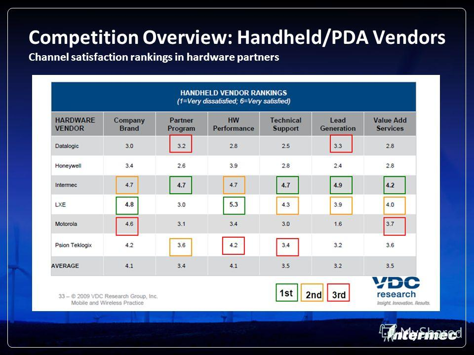 18 Competition Overview: Handheld/PDA Vendors Channel satisfaction rankings in hardware partners