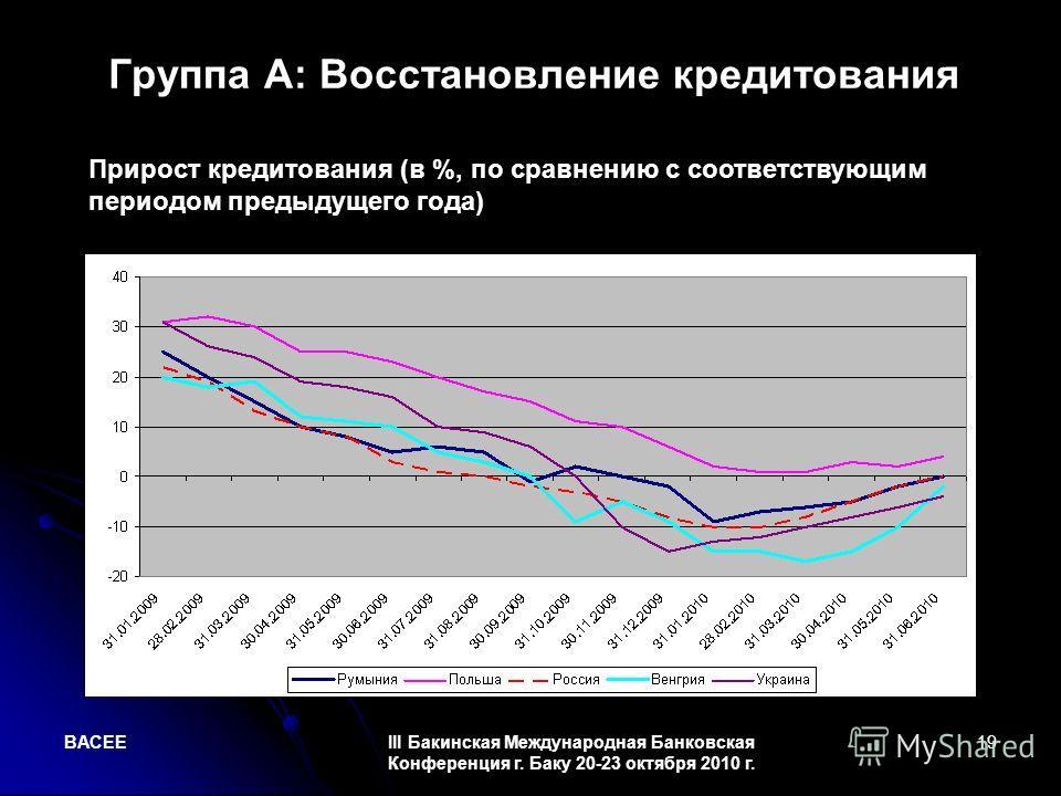 BACEEIII Бакинская Международная Банковская Конференция г. Баку 20-23 октября 2010 г. 19 Группа А: Восстановление кредитования Прирост кредитования (в %, по сравнению с соответствующим периодом предыдущего года)