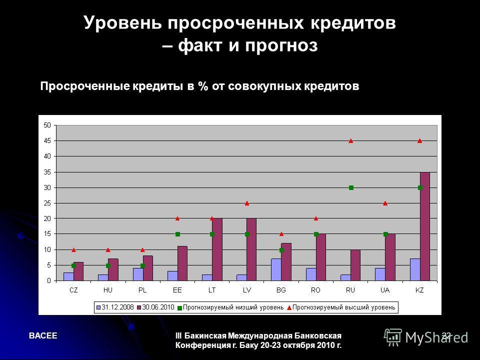 BACEEIII Бакинская Международная Банковская Конференция г. Баку 20-23 октября 2010 г. 22 Уровень просроченных кредитов – факт и прогноз Просроченные кредиты в % от совокупных кредитов