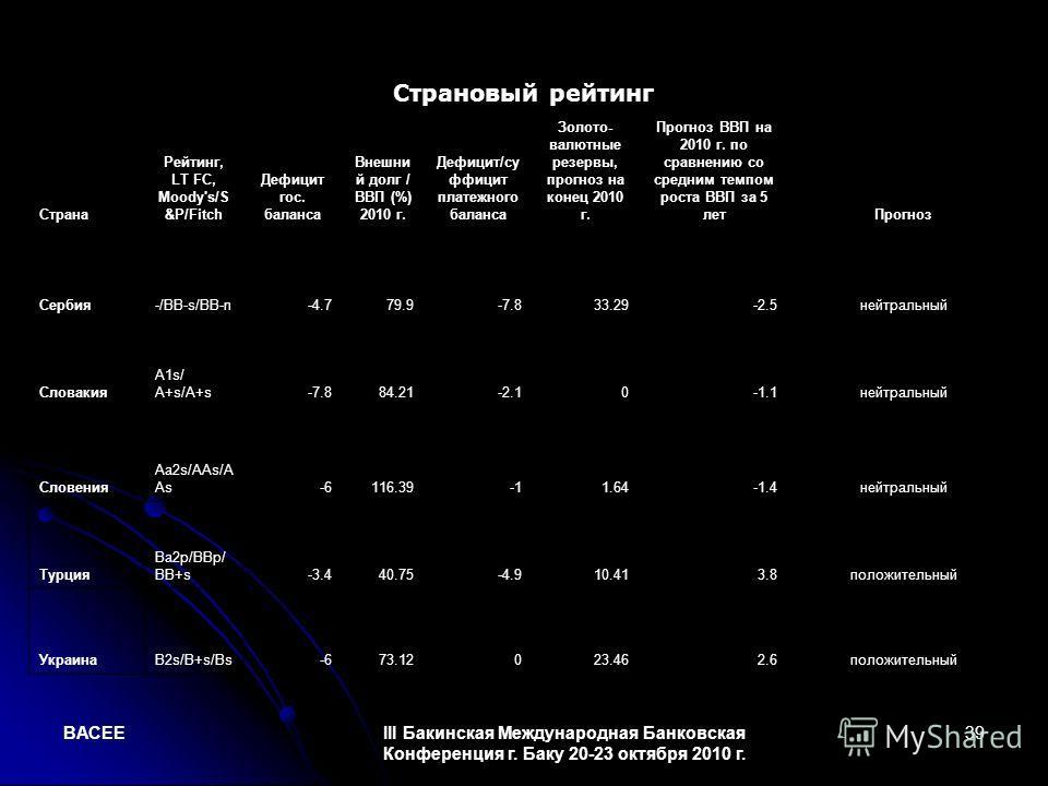 BACEEIII Бакинская Международная Банковская Конференция г. Баку 20-23 октября 2010 г. 39 Страновый рейтинг Страна Рейтинг, LT FC, Moody's/S &P/Fitch Дефицит гос. баланса Внешни й долг / ВВП (%) 2010 г. Дефицит/су ффицит платежного баланса Золото- вал