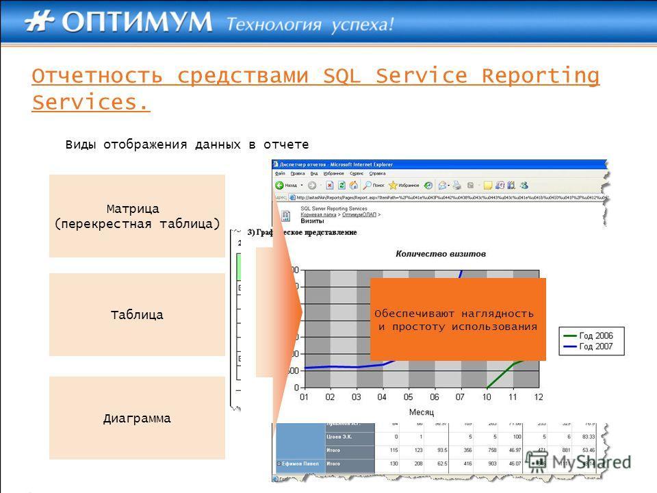 Виды отображения данных в отчете Матрица (перекрестная таблица) Таблица Диаграмма Обеспечивают наглядность и простоту использования Отчетность средствами SQL Service Reporting Services.