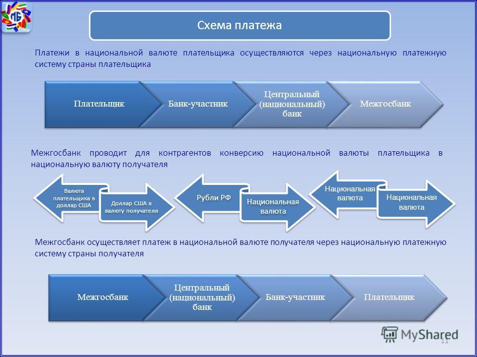 11 Схема платежа Межгосбанк проводит для контрагентов конверсию национальной валюты плательщика в национальную валюту получателя Платежи в национальной валюте плательщика осуществляются через национальную платежную систему страны плательщика Валюта п