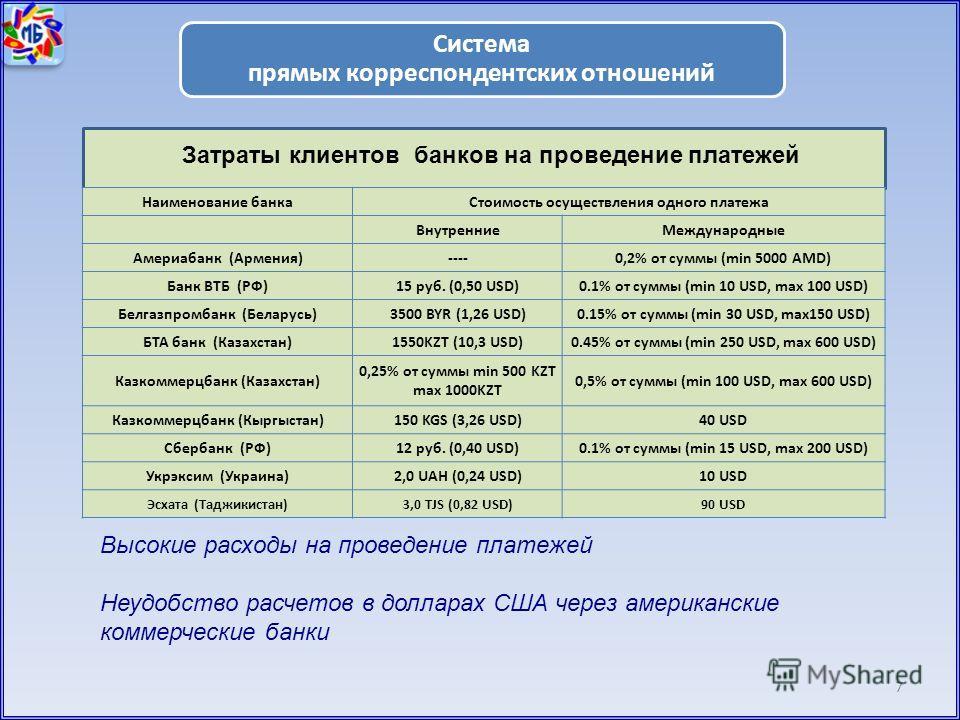 7 Система прямых корреспондентских отношений Высокие расходы на проведение платежей Неудобство расчетов в долларах США через американские коммерческие банки Затраты клиентов банков на проведение платежей Наименование банкаСтоимость осуществления одно