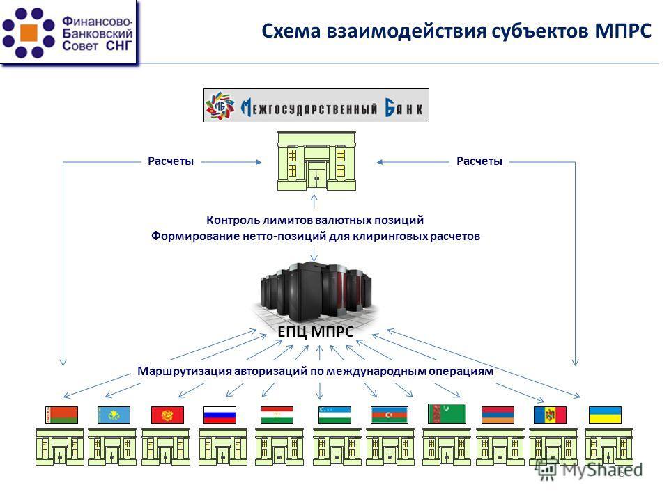 Схема взаимодействия субъектов МПРС ЕПЦ МПРС Маршрутизация авторизаций по международным операциям Контроль лимитов валютных позиций Формирование нетто-позиций для клиринговых расчетов Расчеты 5
