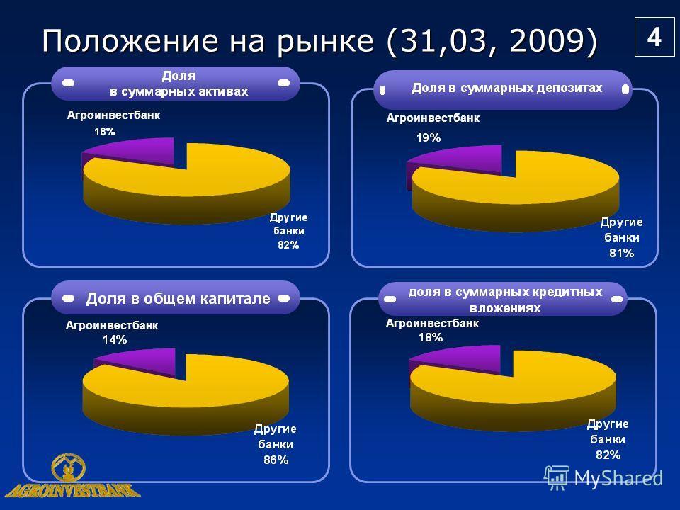 4 Положение на рынке (31,03, 2009) Агроинвестбанк 4