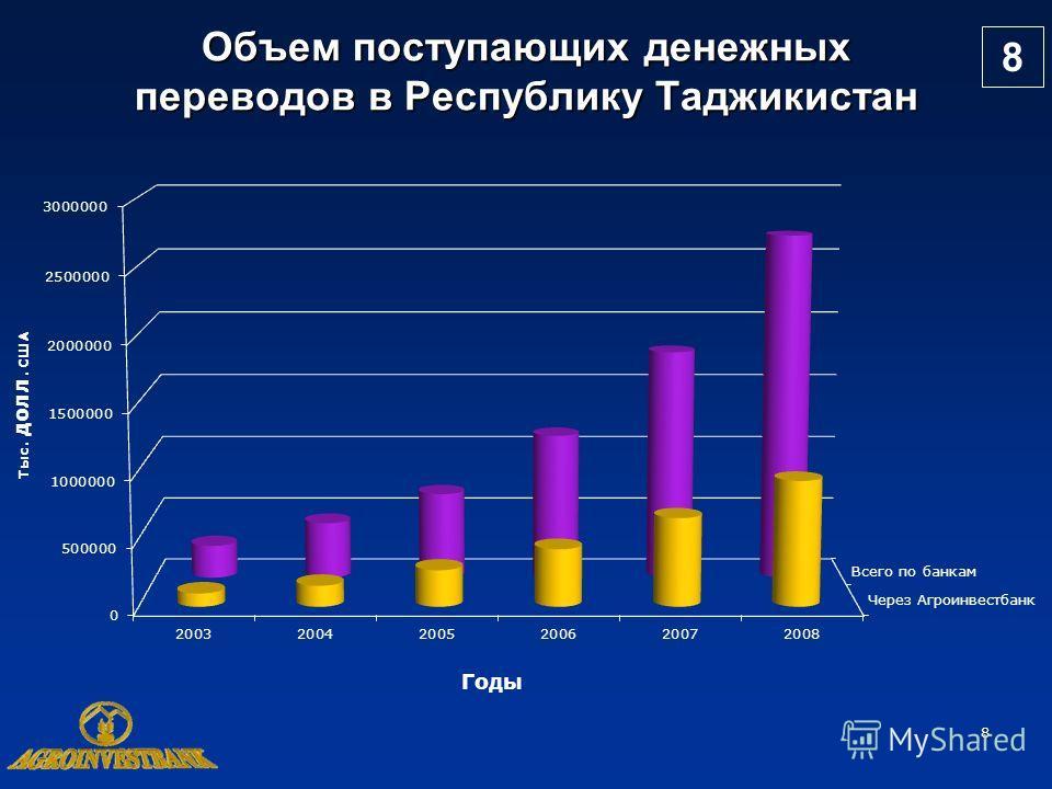 8 Объем поступающих денежных переводов в Республику Таджикистан 8