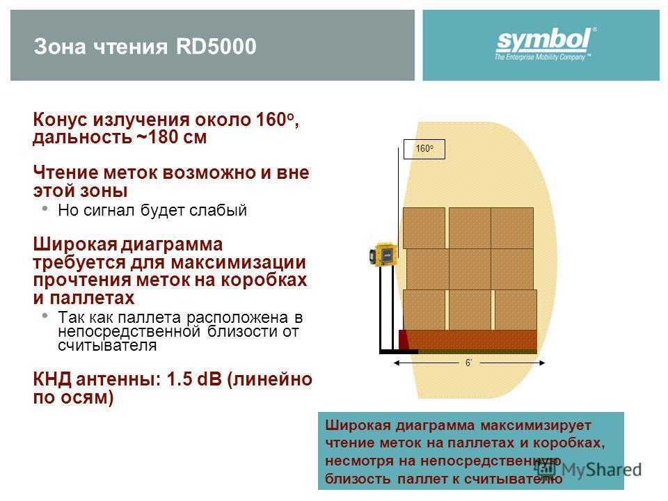 Зона чтения RD5000 Конус излучения около 160 o, дальность ~180 см Чтение меток возможно и вне этой зоны Но сигнал будет слабый Широкая диаграмма требуется для максимизации прочтения меток на коробках и паллетах Так как паллета расположена в непосредс