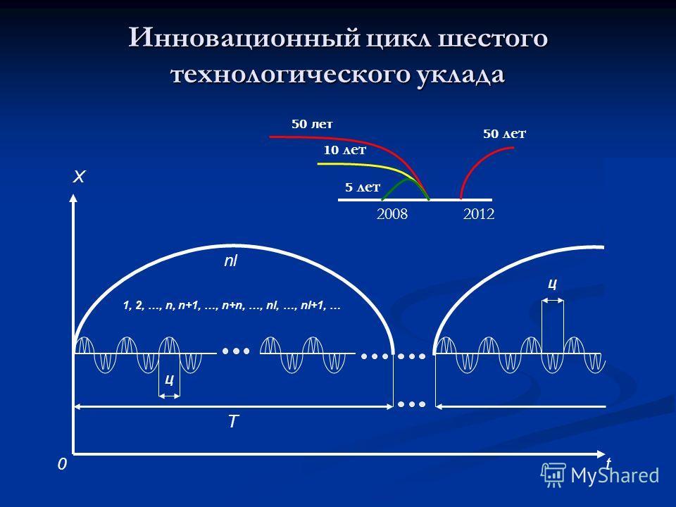 Инновационный цикл шестого технологического уклада 0t X Ц Ц nl 1, 2, …, n, n+1, …, n+n, …, nl, …, nl+1, … T 2008 2012 50 лет 10 лет 5 лет