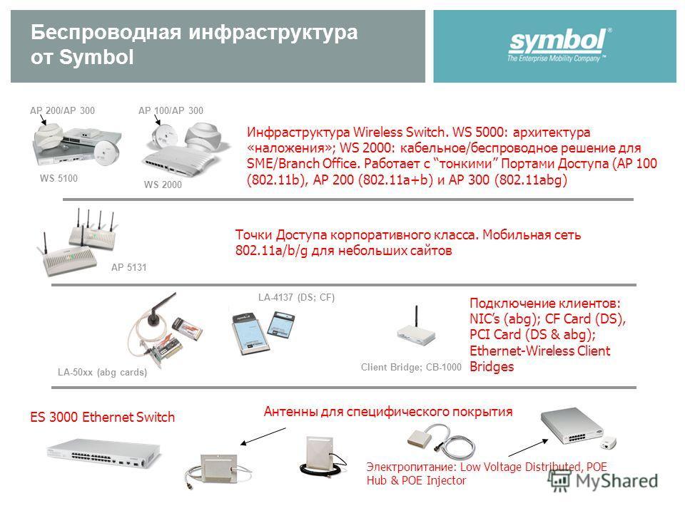 Беспроводная инфраструктура от Symbol Антенны для специфического покрытия Электропитание: Low Voltage Distributed, POE Hub & POE Injector Инфраструктура Wireless Switch. WS 5000: архитектура «наложения»; WS 2000: кабельное/беспроводное решение для SM