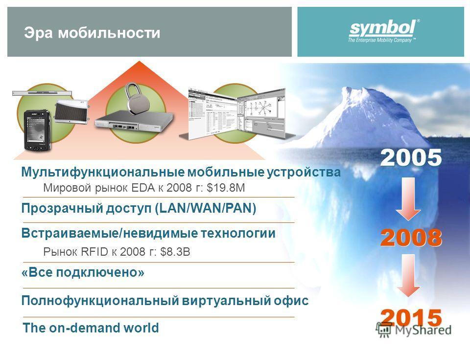 Эра мобильности 2005 Мировой рынок EDA к 2008 г: $19.8M Рынок RFID к 2008 г: $8.3B Мультифункциональные мобильные устройства Прозрачный доступ (LAN/WAN/PAN) Встраиваемые/невидимые технологии «Все подключено» The on-demand world 2015 2008 Полнофункцио