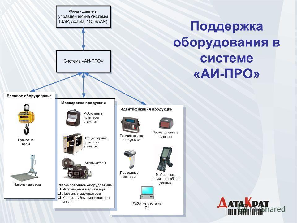 Поддержка оборудования в системе «АИ-ПРО»
