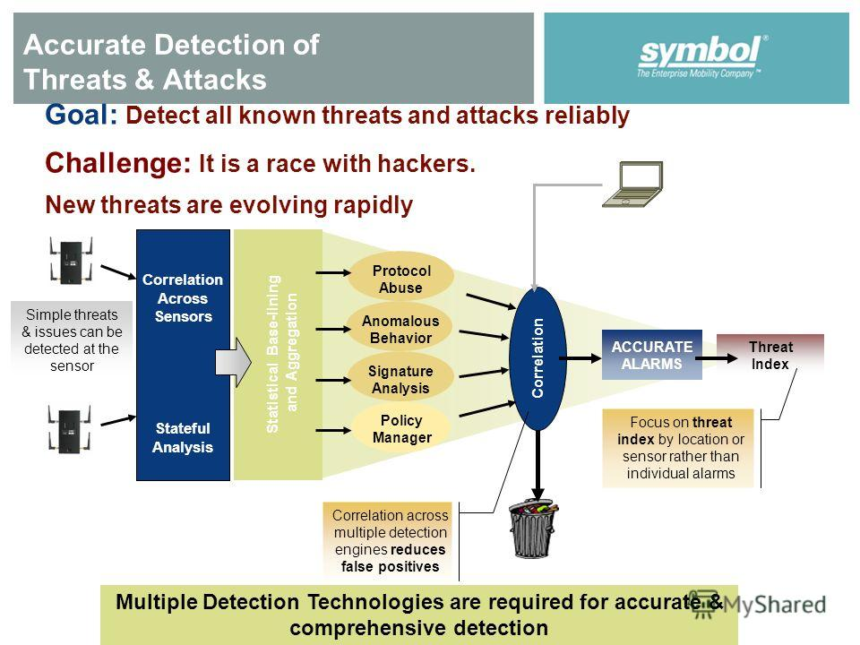Accurate Detection of Threats & Attacks Correlation Across Sensors Stateful Analysis Statistical Base-lining and Aggregation Anomalous Behavior Protocol Abuse Signature Analysis Policy Manager Correlation Goal: Detect all known threats and attacks re