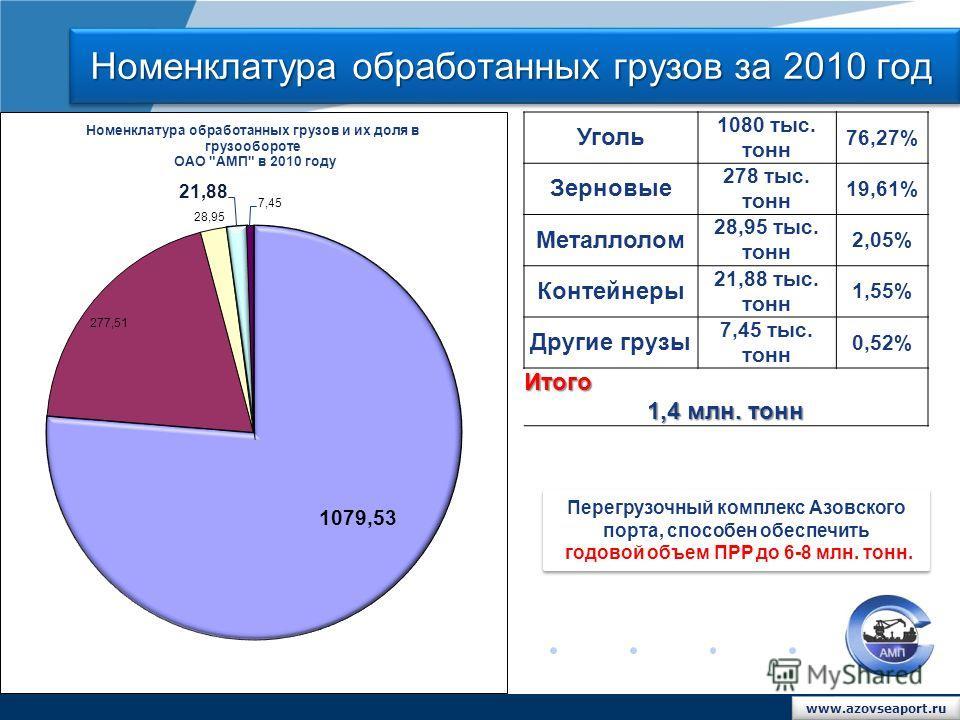 www.company.com Уголь 1080 тыс. тонн 76,27% Зерновые 278 тыс. тонн 19,61% Металлолом 28,95 тыс. тонн 2,05% Контейнеры 21,88 тыс. тонн 1,55% Другие грузы 7,45 тыс. тонн 0,52% Итого 1,4 млн. тонн Номенклатура обработанных грузов за 2010 год Перегрузочн