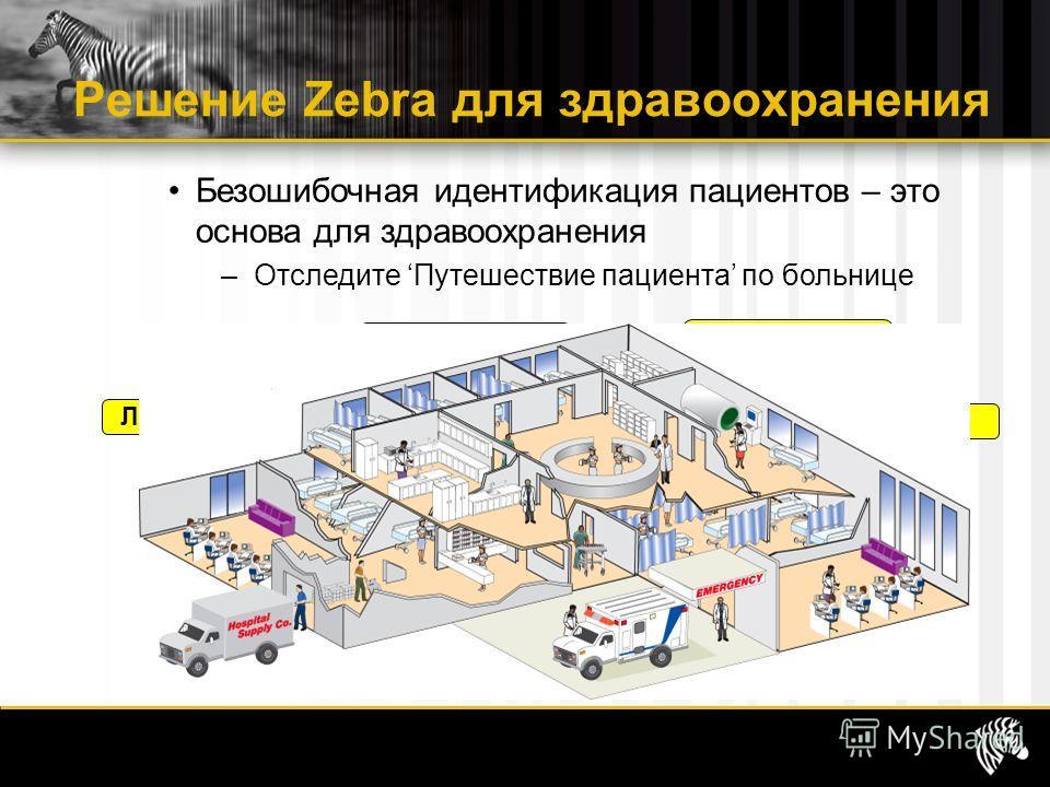 Решение Zebra для здравоохранения Приемный покой Радиология Аптека Операционная Лаборатория Банк крови Безошибочная идентификация пациентов – это основа для здравоохранения –Отследите Путешествие пациента по больнице